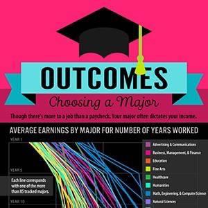 choosing-a-major-based-on-outcomesThumb