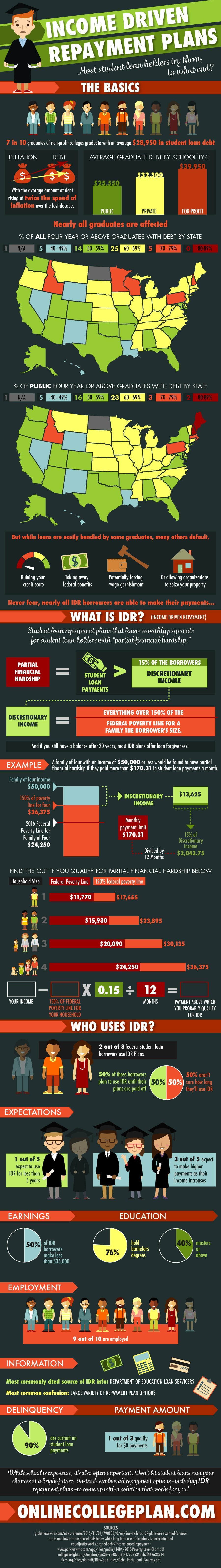 Income Driven Repayment IDR