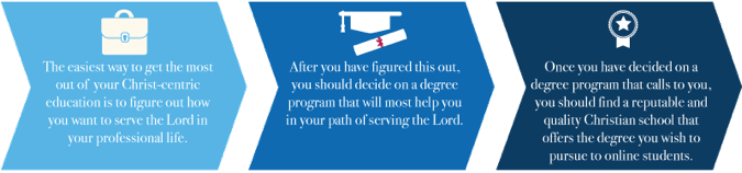 Guide to Online Colleges for Christian Students - Online