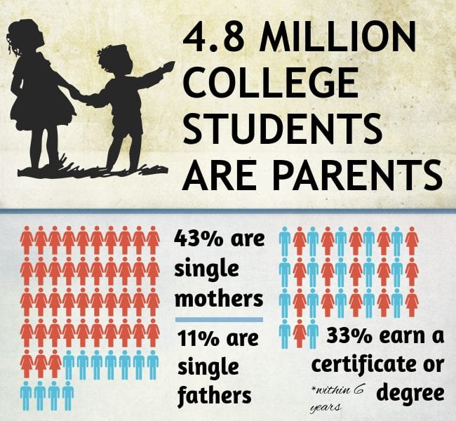 college for single parents