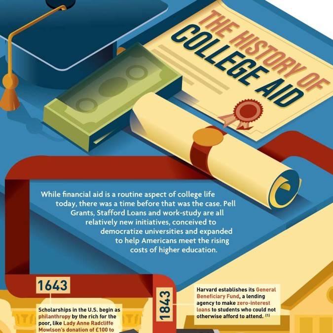 Xoom financial history degree videos