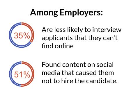 online presence employers