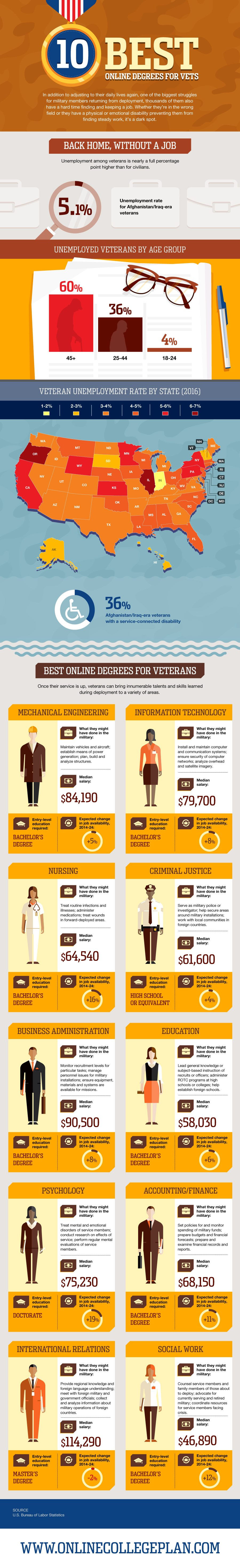 Degrees for Vets - best online college for veterans