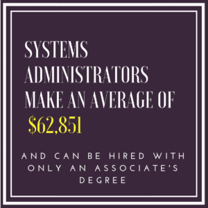 Systems Administrators Salary