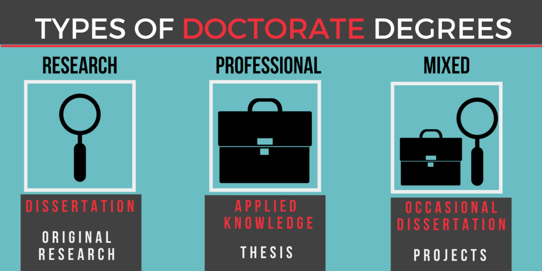 Types of Doctorate Degrees