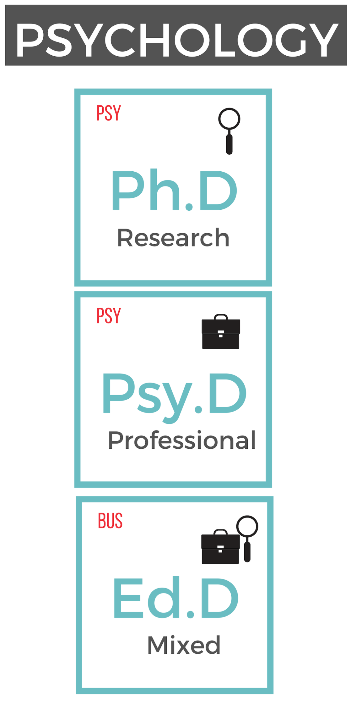 doctoral degree in psychology
