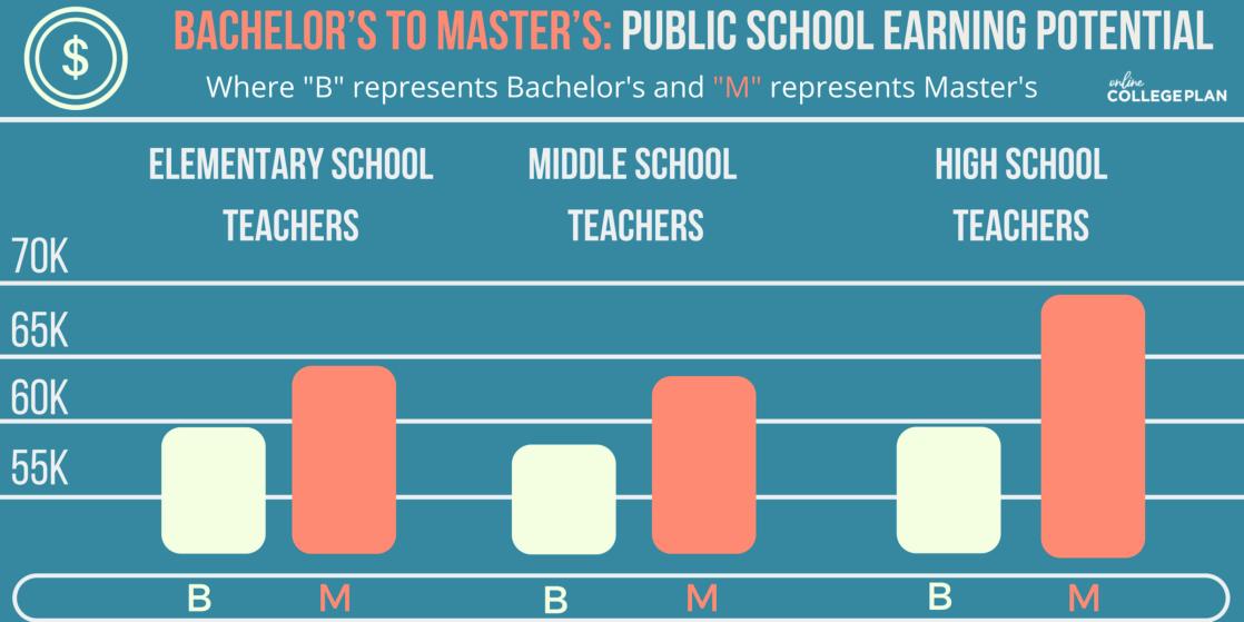 education degrees online