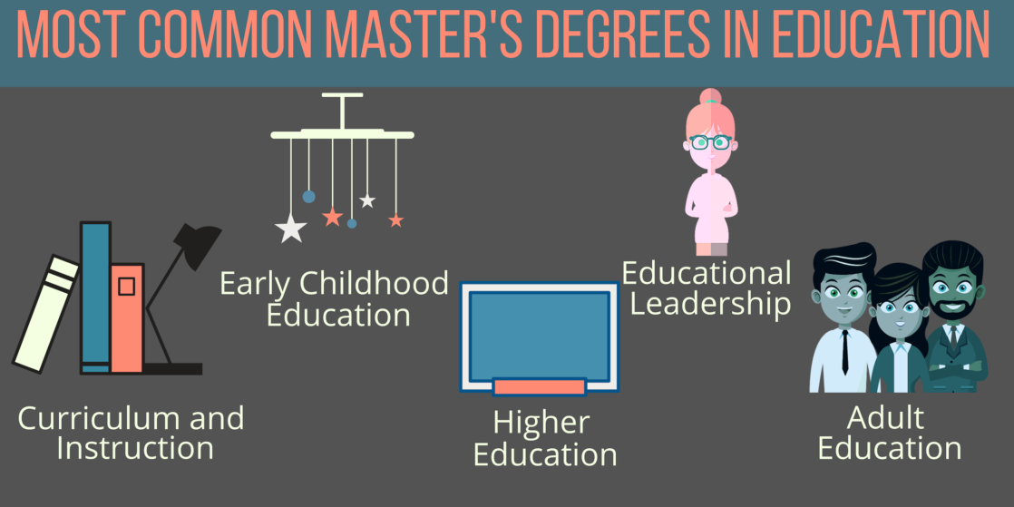 Bachelor's in Education Degrees