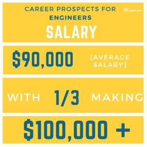 engineering salary