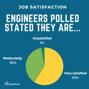 engineering job satisfaction