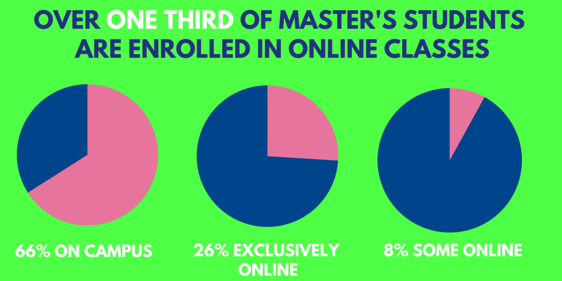 masters degree programs online