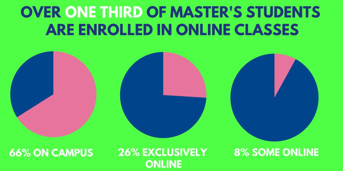 masters degree programs online