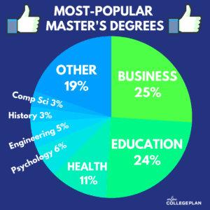 most popular master's degrees