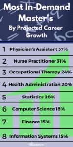 most popular master's degree programs