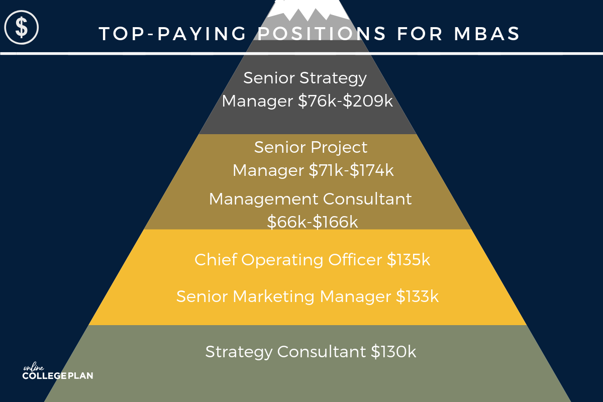 What Can You Do With an MBA?