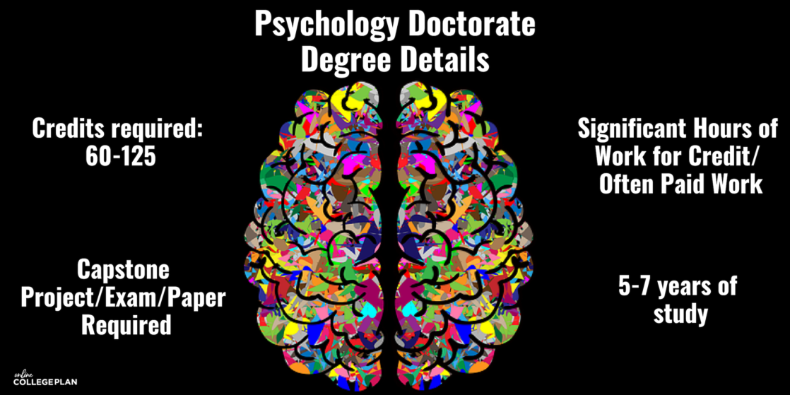 Psychology Doctorate Degree