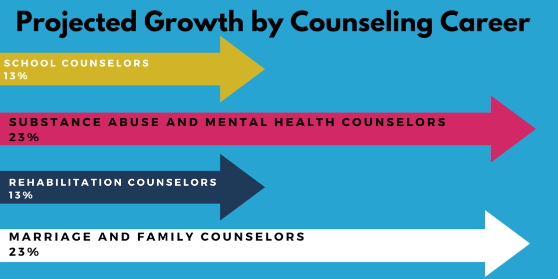 Online Counseling Degrees