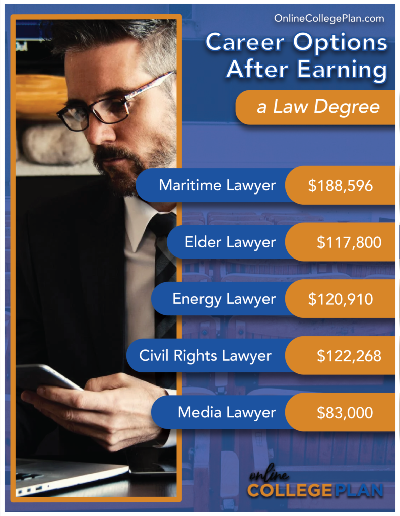 law degree career options